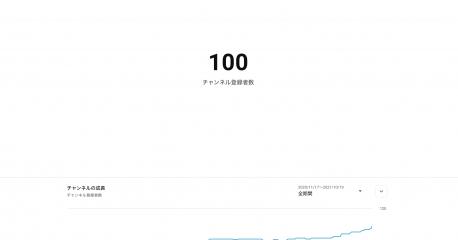 2424ch登録者100人達成